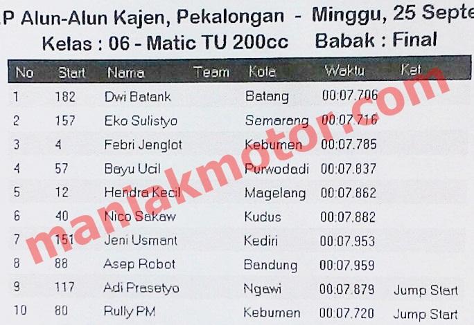 Hasil Drag Bike Jateng