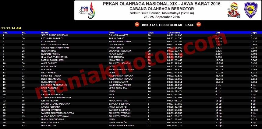 Hasil Balap Motor PON XIX Jabar 2016