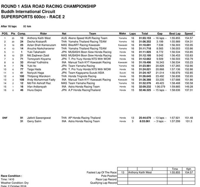 hasil-arrc-india-ss600-race-2