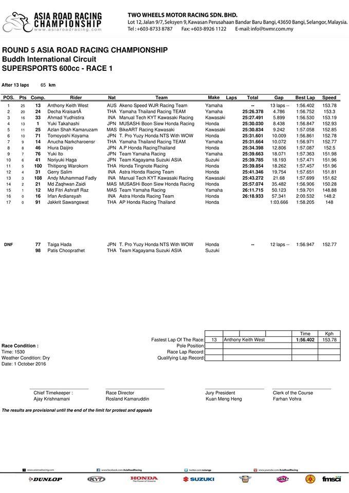 hasil-arrc-indiea-ss600-race-1
