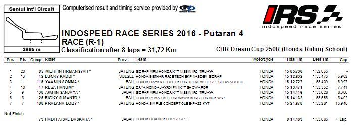 hasil-irs-2016-seri-4-cbr250-school-race
