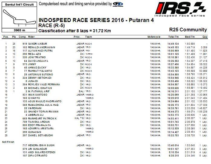 hasil-irs-2016-seri-4-r25-com-race
