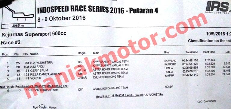 hasil-irs-2016-seri-4-ss600-race-2