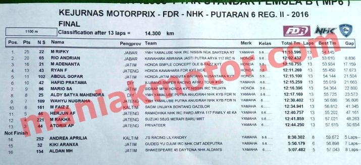 Hasil MotoPrix Solo MP6