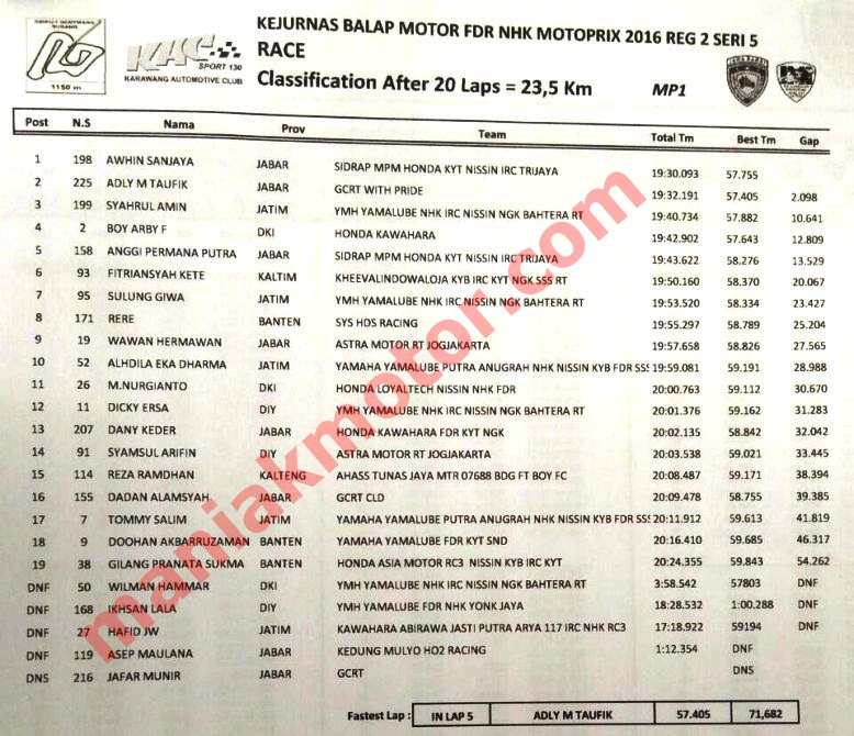 hasil-mp-subang-okto16-race-mp1