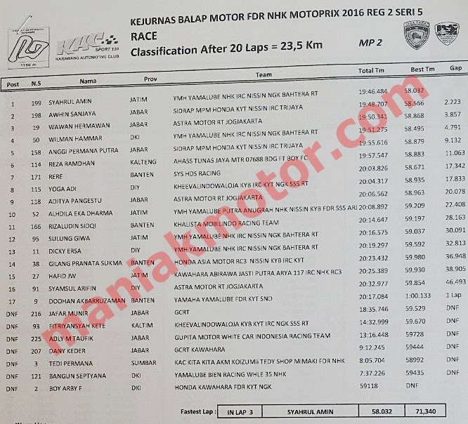 hasil-mp-subang-okto16-race-mp2v