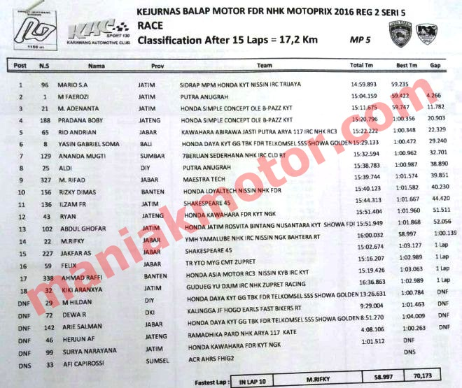 Hasil MotoPrix Subang Oktober 2016