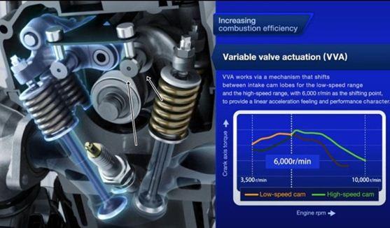 Teknologi VVA di Aerox