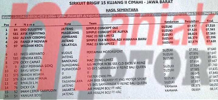 Hasil TPM Cimahi 2016