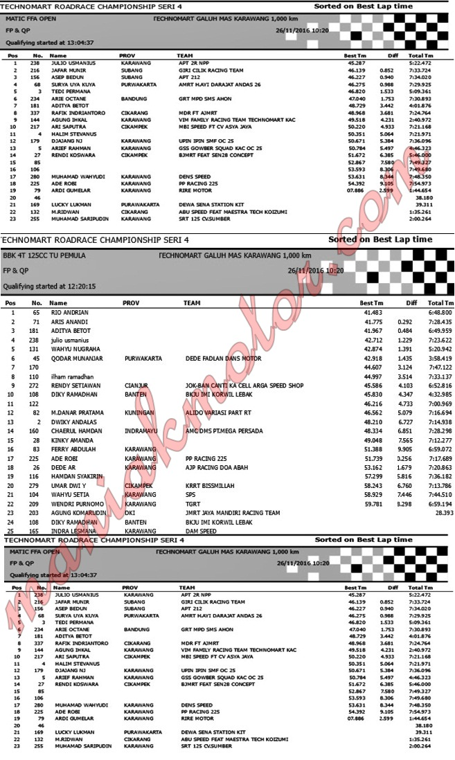 Hasil road race Karawang 26 - 27 November 2016