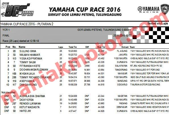 Hasil YCR Yamaha Cup Race Seri 2 Tulungagung, Jatim 19 - 20 November 2016