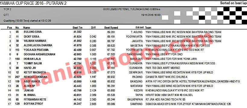 Hasil ycr tulangangung jatim 19 November 2016