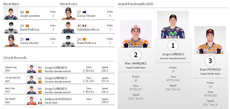 Para pencatat waktu tercepat dan podium 2015