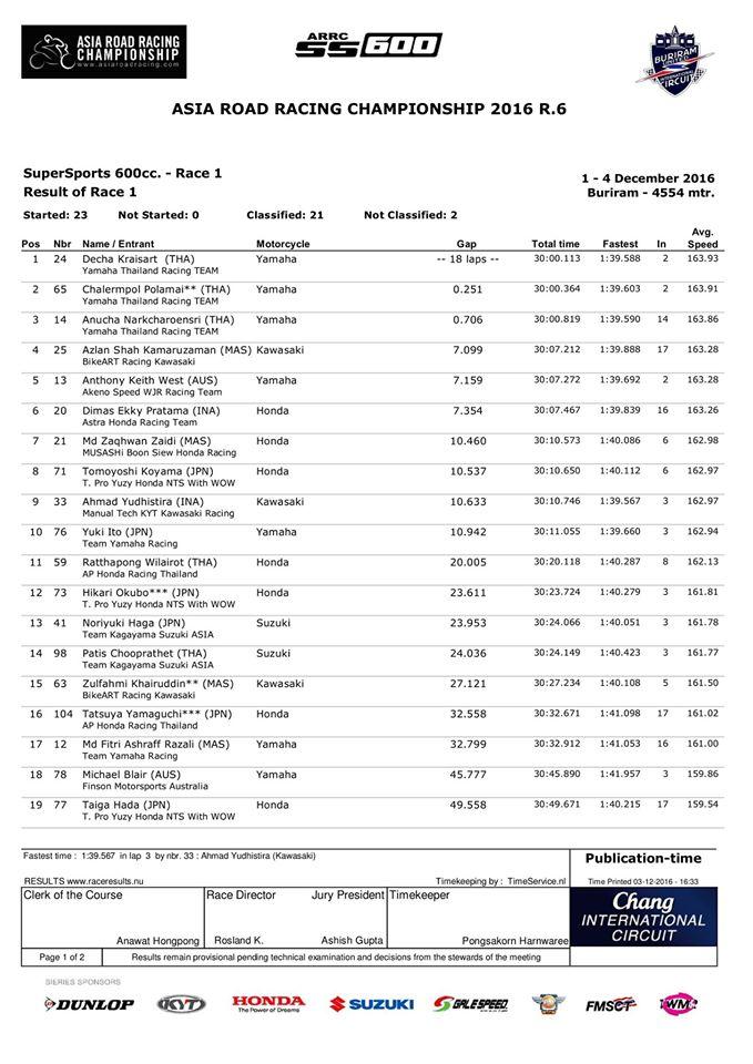 hasil-arrc-2016-thai-desember-600-race-1