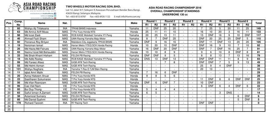 hasil-arrc-2016-thai-desember-ub130-klasemen