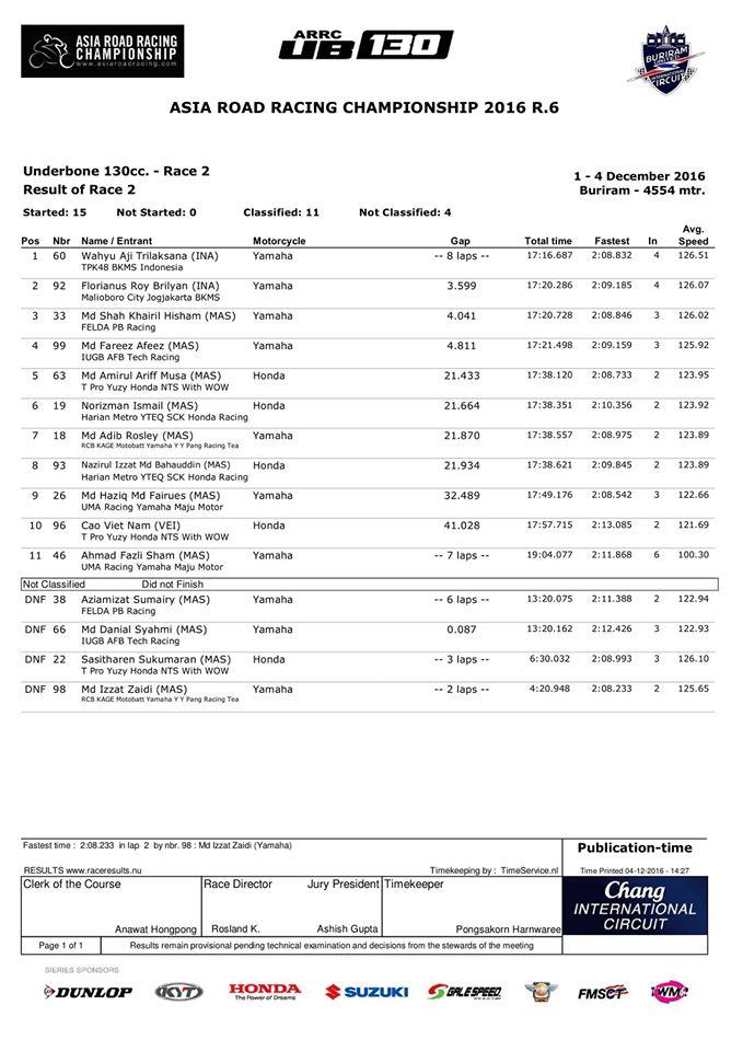hasil-arrc-2016-thai-desember-ub130-race-2
