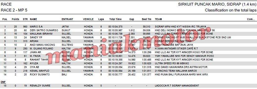 Hasil Grand Final MotoPrix 2016 Sidrap