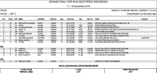 Hasil Grand Final MP2016 MP6 race