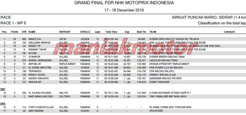 Hasil Grand Final MotoPrix Sidrap Sulsel 18 Desember 2016