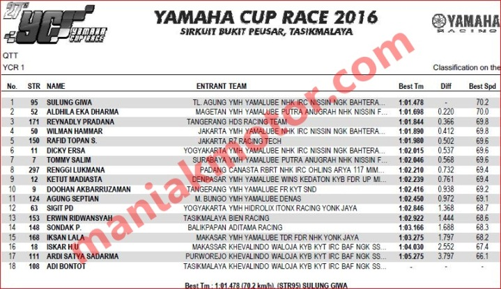 Hasil YCR Bukit Peusar Tasikmalaya 2016