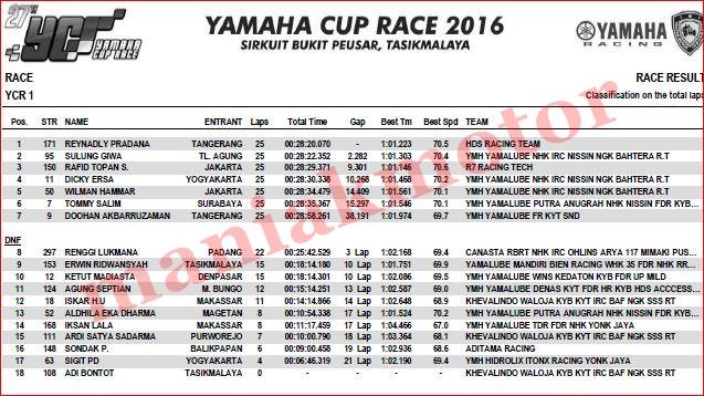 hasil-ycr-tasik-2016-ycr1-race