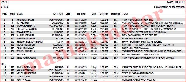 hasil-ycr-tasik-2016-ycr4-race