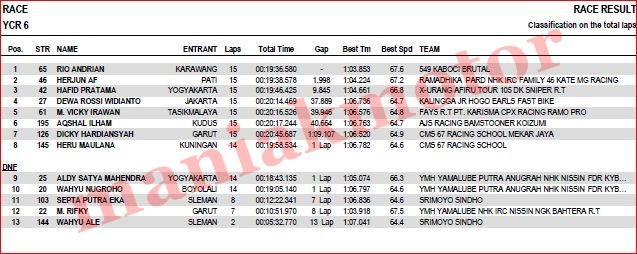 hasil-ycr-tasik-2016-ycr6-race