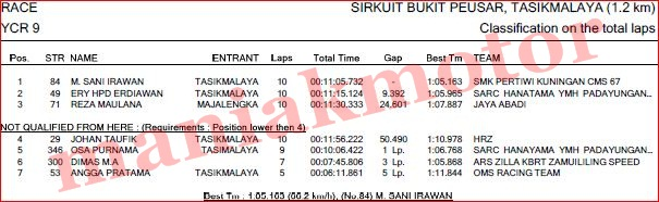 hasil-ycr-tasik-2016-ycr9-race