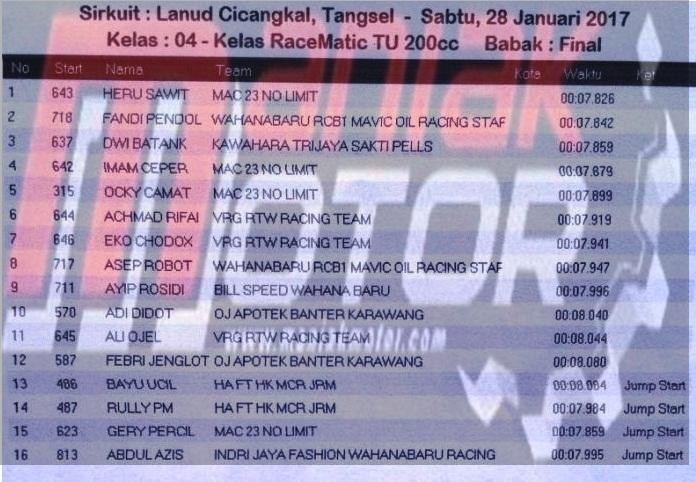 Hasil Drag Bike Cicangkal, Serpong, Banten 28 – 29 Januari 2017