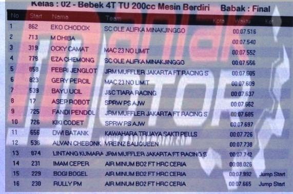 Hasil drag Cicangkal 29 Januari 2017