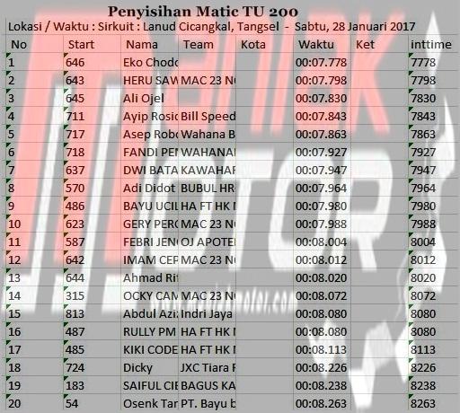 Hasil Drag Bike Cicangkal 28 - 29 Januari 2017