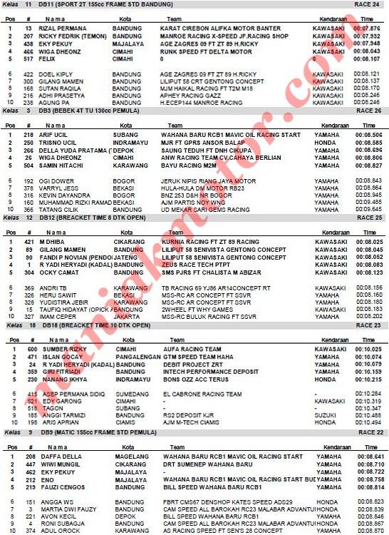Hasil Drag Bike Cimahi 15 Januari 2017