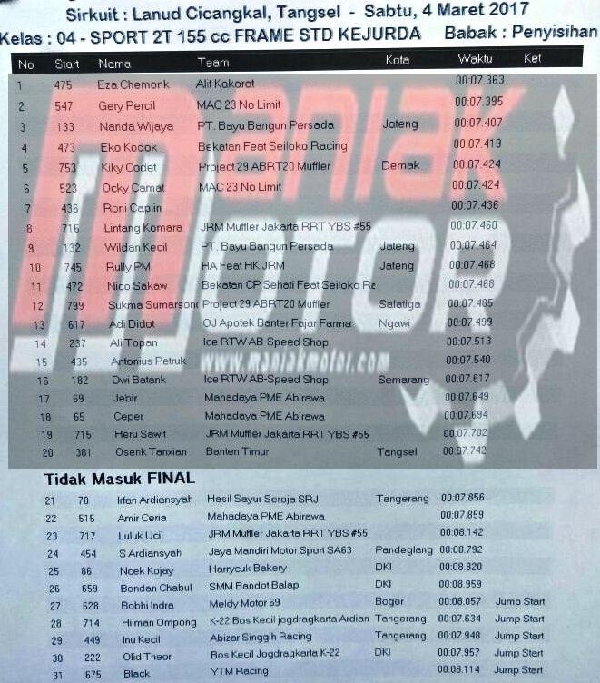 Hasil drag bike Cicangkal 4 Maret - 5 Maret 2017
