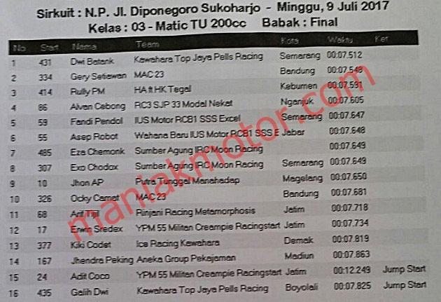Hasil Drag Bike Sukoharjo, Solo, Jeteng 9 Juli 2017