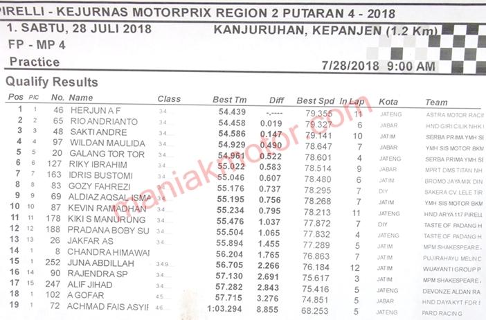 Hasil MotoPrix Jatim 2018