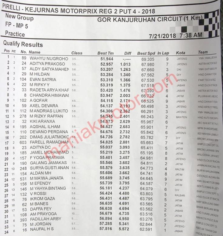 Hasil MotoPrix Malang 2018